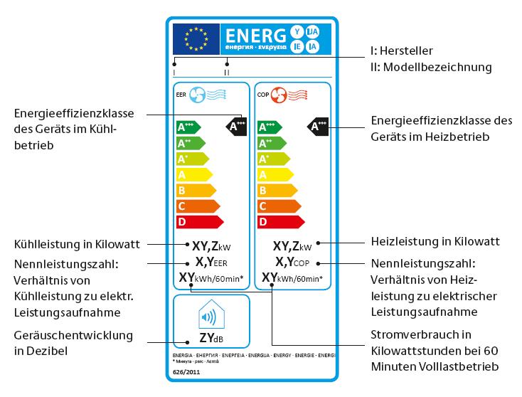 Das EU-Energielabel für Klimageräte (Quelle: Europäische Kommission)